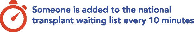 Se agrega a alguien a la lista nacional de espera de trasplantes cada 10 minutos.